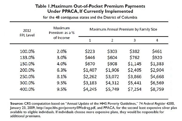 Provisions of the Patient Protection and Affordable Care Act