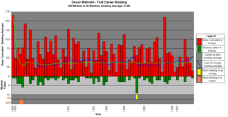Devon Malcolm - A graph showing Malcolm's Test career bowling statistics and how they have varied over time.