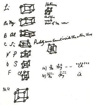 Gilbert N. Lewis - Lewis' cubical atoms (as drawn in 1902)