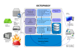 An image that displays the architecture of the Octopussy software including its most important components.