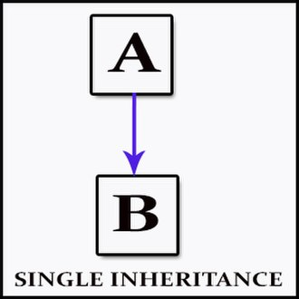 Inheritance (object-oriented programming) - Single inheritance