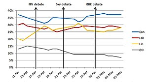 Opinion polling for the United Kingdom general election, 2010 - Image: Com Res Graph Election 2010