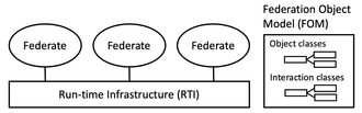 High-level architecture - Components of an HLA federation