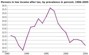 Poverty in Canada - Source: Statistics Canada