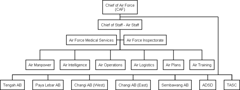 "leadership in organization air force supply squadron Abstract an air force squadron commander has a tremendous amount of  influence over the lives of  in his book —organizational culture and leadership "", edgar h schein1  people,"" —not enough supplies,"" and so on."