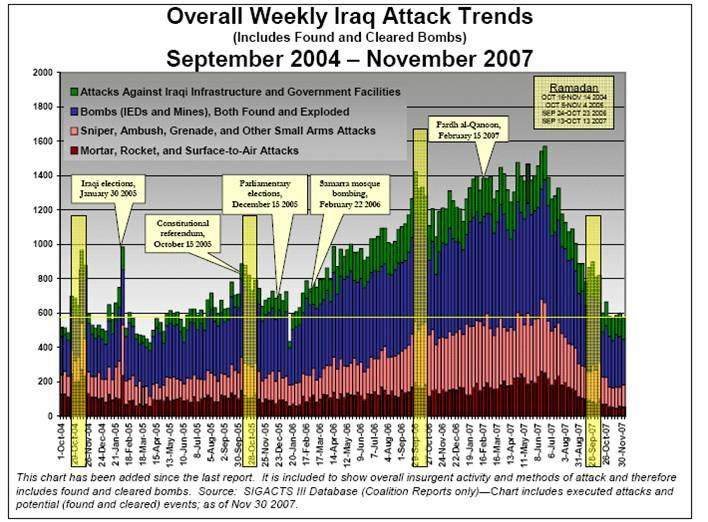 Attack Trends