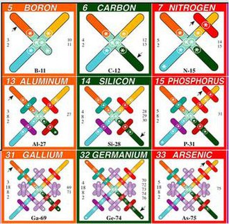 Fringe theory - Part of the periodic table, according to Jim Carter's fringe theory