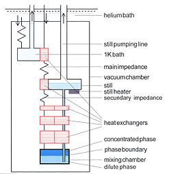250px Cold_part_of_dilution_refrigerator dilution refrigerator wikipedia refrigerator wiring diagram pdf at gsmx.co