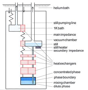 Dilution refrigerator - Schematic diagram of the low-temperature part of a dilution refrigerator.