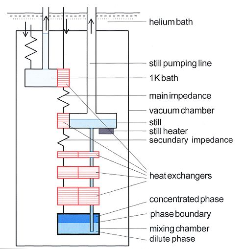 Dilution Refrigerator Wikiwand