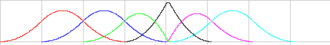 Non-uniform rational B-spline - Quadratic basis functions
