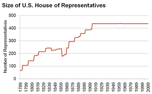 History of the United States House of Representatives - Size of House of Representatives 1789-2009
