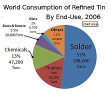 Tin wikipedia world consumption of refined tin by end use 2006 urtaz Image collections