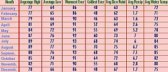 Hope Town - A table showing temperatures for Hope Town.