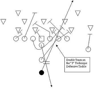 American football plays - Off Tackle play.