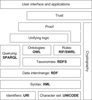 The Semantic Web Stack.