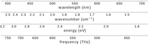 Optical spectrometer - A comparison of the four abscissa types typically used for visible spectrometers.