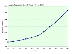 Population Growth Trend 1901 to 2001