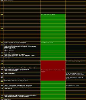 Cimon - Timeline