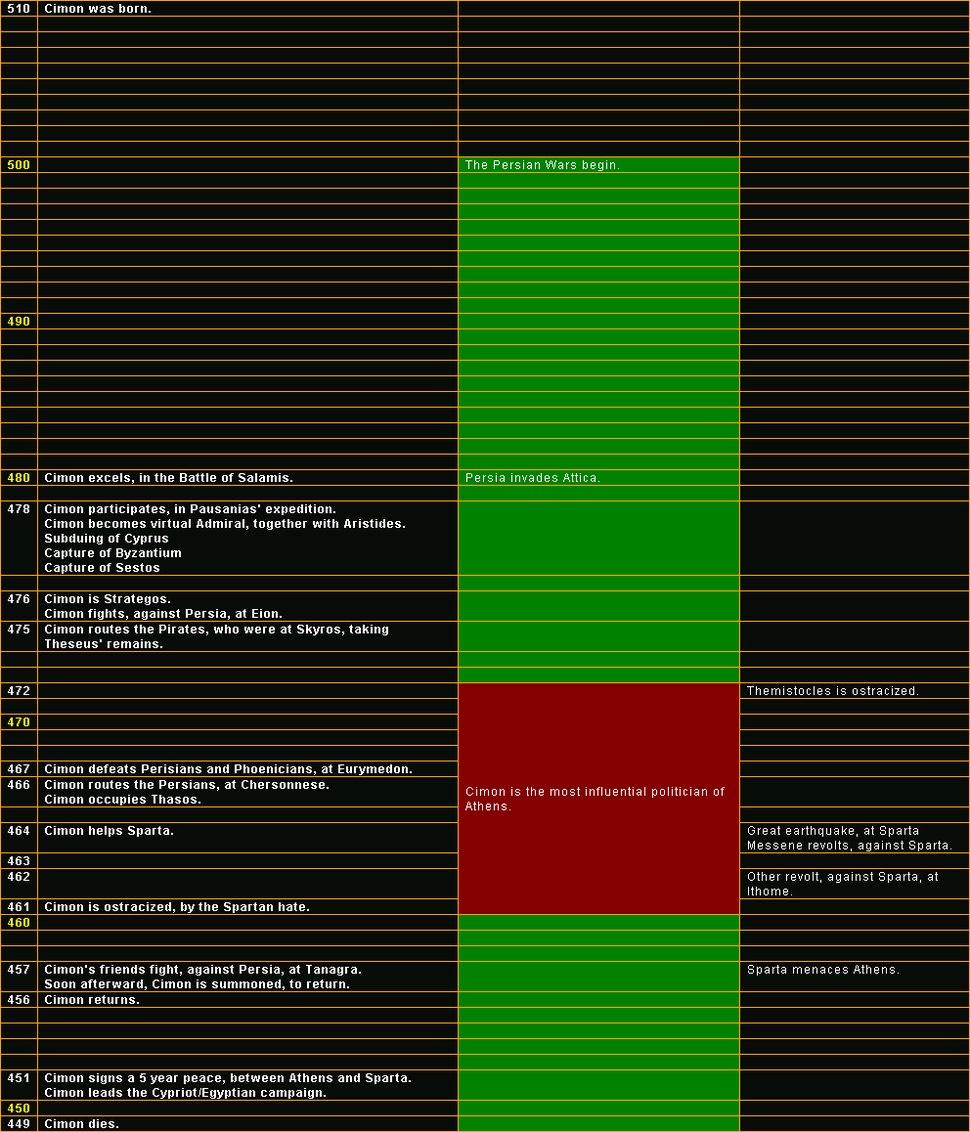Cimon-timeline
