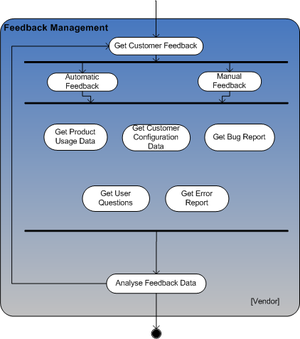 CCU feedback management