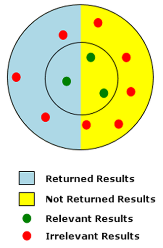 Full-text search - Diagram of a low-precision, low-recall search
