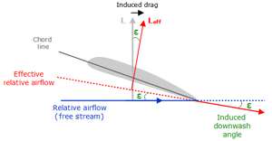 Lift-induced drag - Image: Induce drag downwash