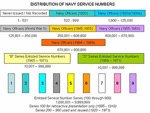 Service number (United States Navy) - Final distribution of Navy service numbers