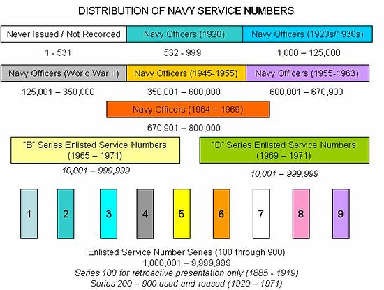 Service number (United States Navy) - Wikipedia