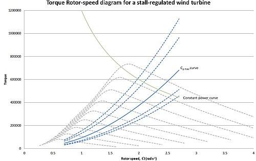 Variable Speed Wind Turbine Wikipedia