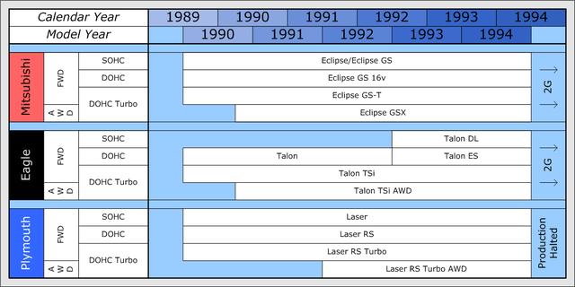Mitsubishi Eclipse - Wikipedia
