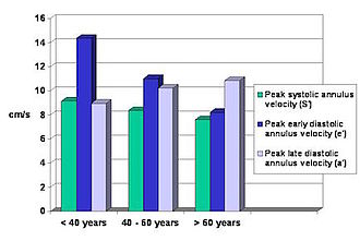 Tissue Doppler echocardiography - Age dependent normal values for S', e' and a'.
