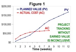 "Earned value management - Figure 1: Tracking AC against a ""spend plan"" is inconclusive (without EV)."