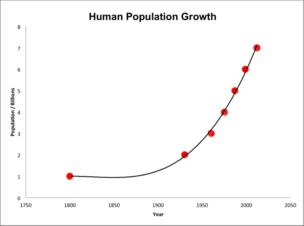Population Ecology Wikipedia