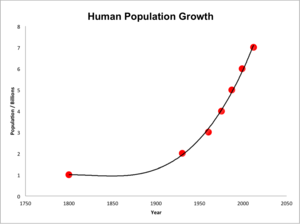 Population ecology - The human population is growing at an exponential rate and is affecting the populations of other species in return.  Chemical pollution, deforestation, and irrigation are examples of means by which humans may influence the population ecology of other species. As the human population increases, its effect on the populations of other species may also increase.
