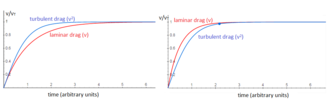 Drag (physics) - An object falling through viscous medium accelerates quickly towards its terminal speed, approaching gradually as the speed gets nearer to the terminal speed.  Whether the object experiences turbulent or laminar drag changes the characteristic shape of the graph with turbulent flow resulting in a constant acceleration for a larger fraction of its accelerating time.
