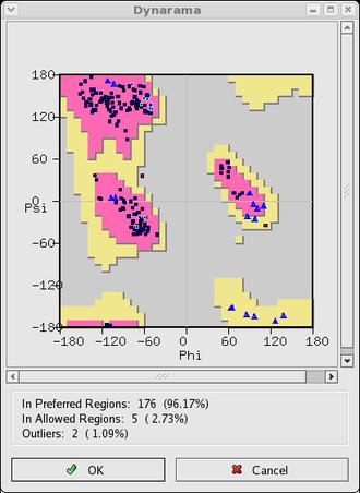 Coot (software) - Coot Ramachandran plot validation tool