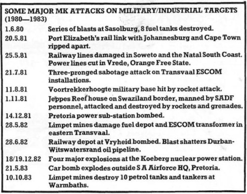 List of attacks attributed to MK and compiled by the Committee for South African War Resistance (COSAWR) between 1980 and 1983. MK Attacks.JPG