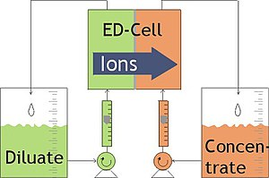 Electrodialysis - Image: Edprinc