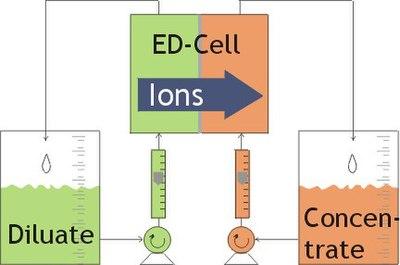 Electrodialysis - Wikipedia