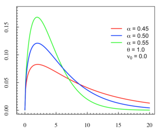 Stable count distribution