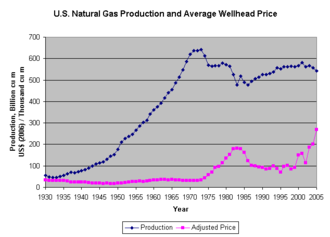 Natural gas prices - Image: Us Natural Gas Production And Prices