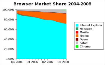 Web Browser Market Share 2004-2008