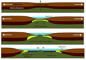 Non-volcanic passive margins - Image: Crustal Thinning Sequence
