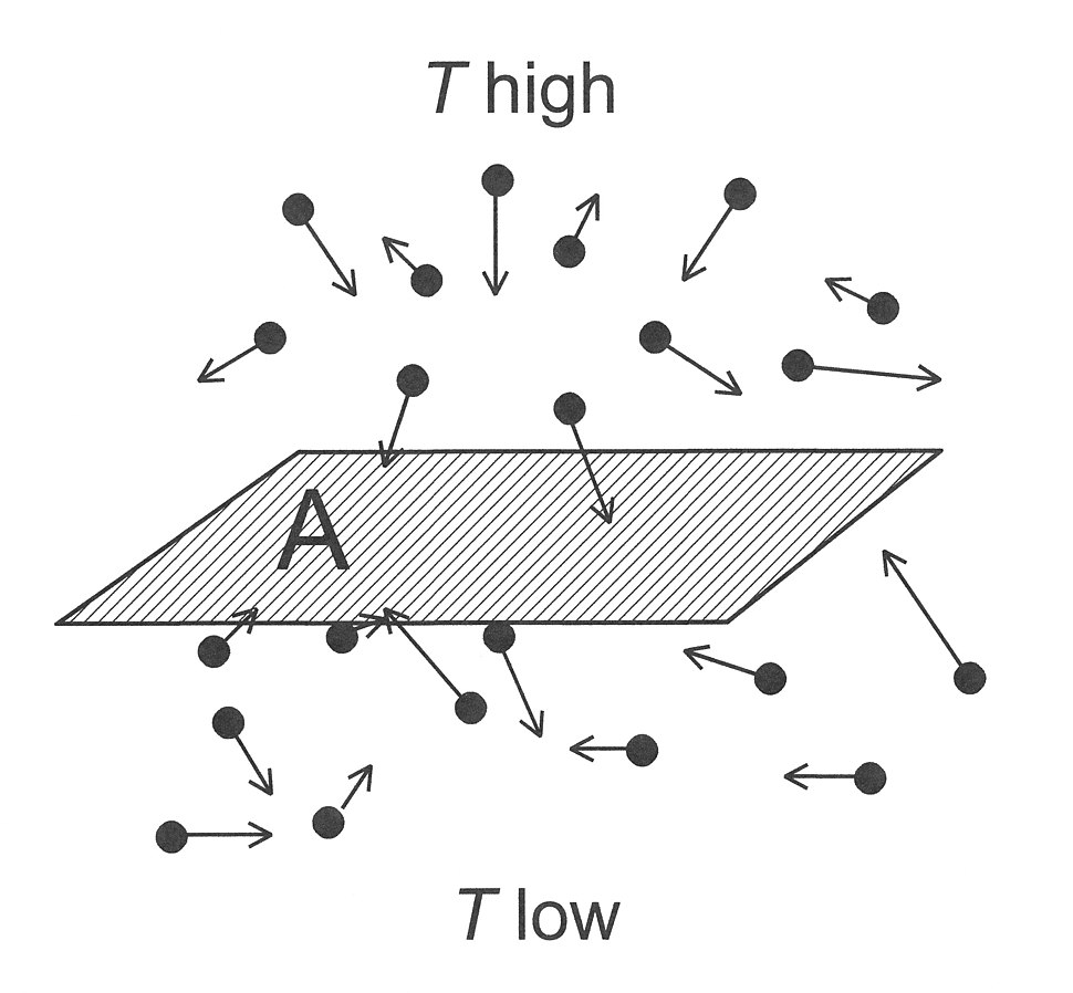 Heat conduction in a gas 01