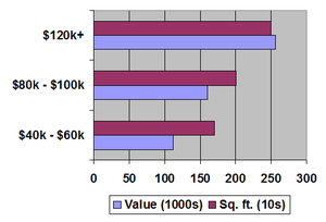 Home-ownership in the United States - Housing characteristics according to income in 2002.