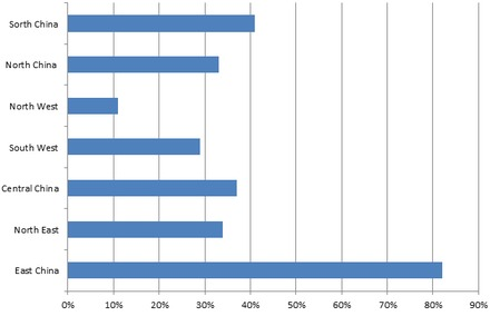 Proportion of nationwide hospitals with HIS in China by 2004 Proportion of nation-wide hospitals with HIS.tif