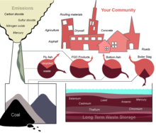 Diagram of the disposition of coal combustion wastes