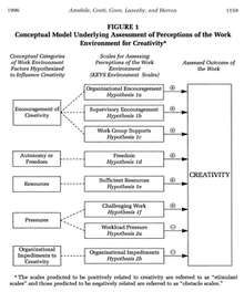 Conceptual Model Underlying Assessment Of Perceptions The Work Environment For Creativity