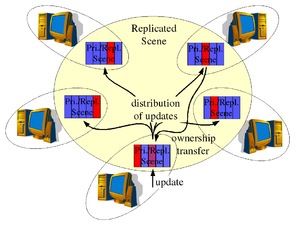 Collaborative virtual environment - Image: Data Ownership Consistency Model